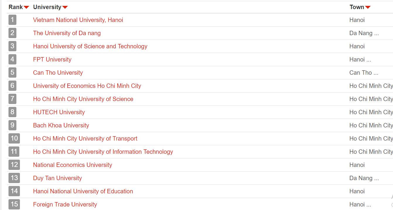 Hệ thống xếp hạng giáo dục đại học quốc tế uniRank