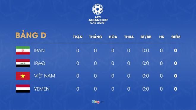 Bảng đấu tại Asian cup 2019